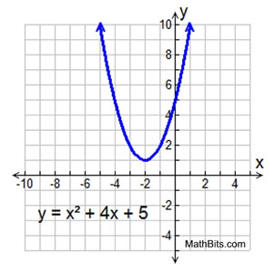 Quadratic Equations With Complex Solutions Mathbitsnotebook A2