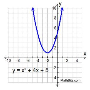 how to solve quadratic equations using microsoft excel