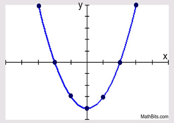 Graphing Quadratic Functions Mathbitsnotebook A2 Ccss Math