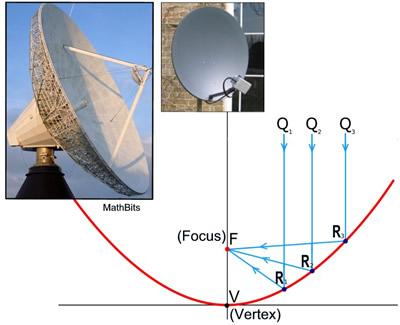 Applied Use of Parabolas - MathBitsNotebook(A2 - CCSS Math)