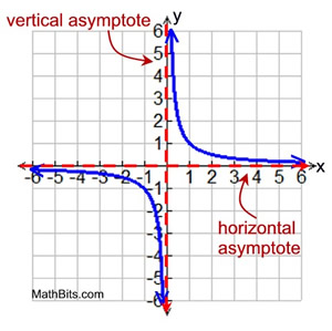 Rational Function Graphs Mathbitsnotebook A2 Ccss Math