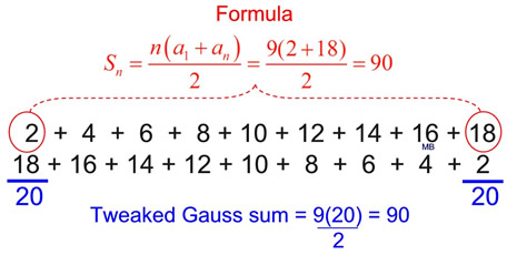 carl gauss contributions