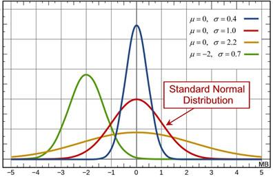 Standard Normal Distribution - MathBitsNotebook(A2 - CCSS Math)