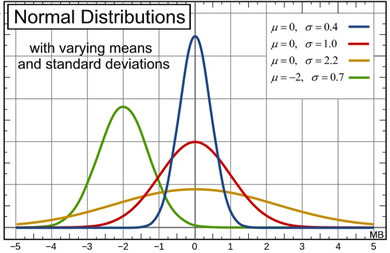 Normal distribution mathbitsnotebooka2 ccss math shown above at the right share all of these basic properties they are still unique different from one another as to mean and standard deviation ccuart Image collections