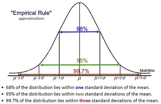 Normal Distribution MathBitsNotebookA2 CCSS Math – Empirical Rule Worksheet