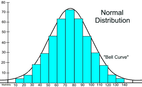 Normal Distribution - MathBitsNotebook(A2 - CCSS Math)