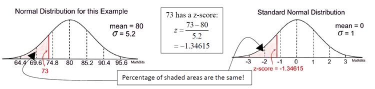 Understanding Z-Scores - MathBitsNotebook(A2 - CCSS Math)