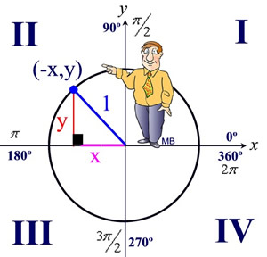 Unit Circle - MathBitsNotebook(A2 - CCSS Math)