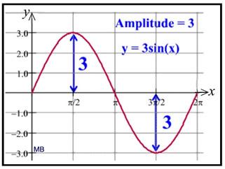Trig Graph Vocabulary - MathBitsNotebook(A2 - CCSS Math)