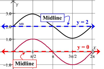 Trig Graph Vocabulary Mathbitsnotebooka2 Ccss Math