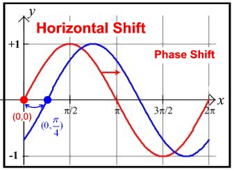 Image result for sine phase shift