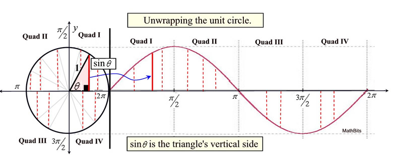 Unit Circle and Trig Graphs - MathBitsNotebook(A2 - CCSS Math)