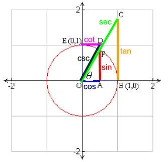 Unit Circle and Trig Graphs - MathBitsNotebook(A2 - CCSS Math)
