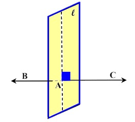 perpendicular planes. through a given point there passes one and only line perpendicular to plane. planes