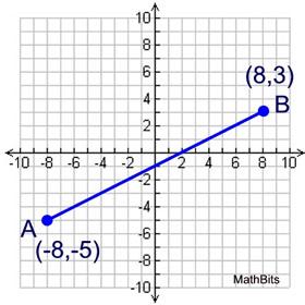 Partition Segments Practice Mathbitsnotebook A1 Ccss Math