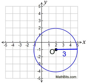 Circle Equations - MathBitsNotebook(Geo - CCSS Math)
