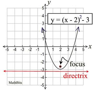Parabola Equations Mathbitsnotebook Geo Ccss Math