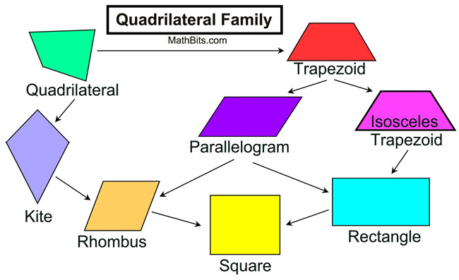 Quadrilateral family properties mathbitsnotebookgeo ccss math quadfamilychart ccuart Choice Image