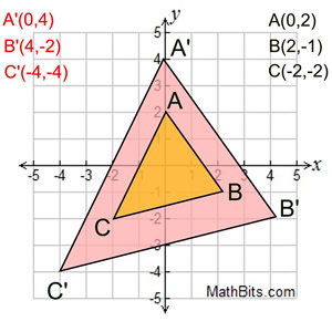 Dilation - MathBitsNotebook(Geo - CCSS Math)
