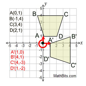 Rotation - MathBitsNotebook(Geo - CCSS Math)