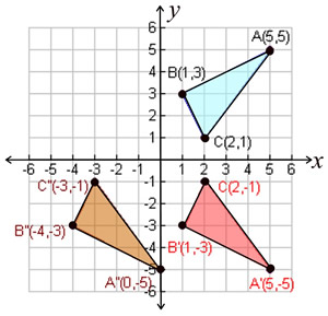 Composition Of Transformations Practice Mathbitsnotebook Geo