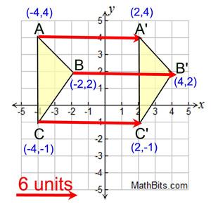 Translation - MathBitsNotebook(Geo - CCSS Math)