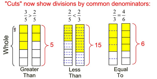 Comparing Fractions Mathbitsnotebookjr