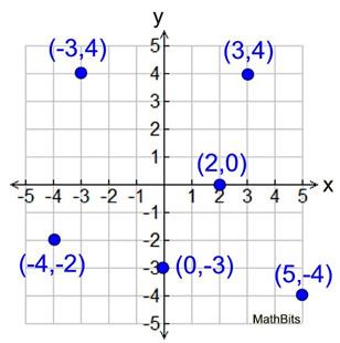 Graphing - Coordinate Axes - MathBitsNotebook(Jr)