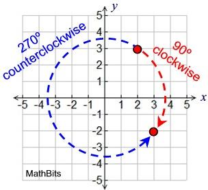 Rotation Mathbitsnotebook Jr